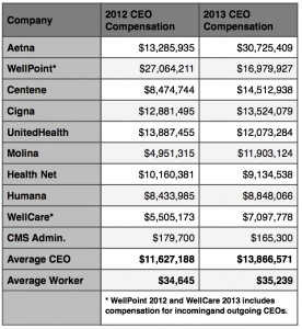 Health Insurance CEO Pay