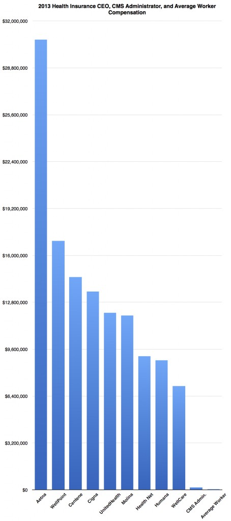 Health Insurance CEO Pay Vs. Average Worker Pay