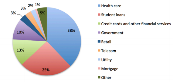 NerdWallet analysis of Ernst & Young's analysis of third-party debt collection