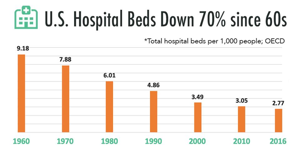 Hospital Beds Since 1960