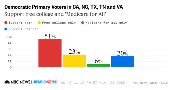 dem_free_college_and_medicare_for_all_xp_california_north_carolina_texas_tennessee_virginia_bf862ff3d826f52e75df54e06654ac64.fit-560w